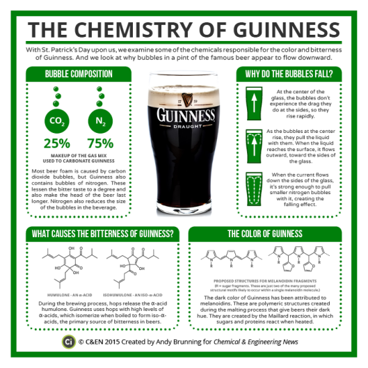 guiness