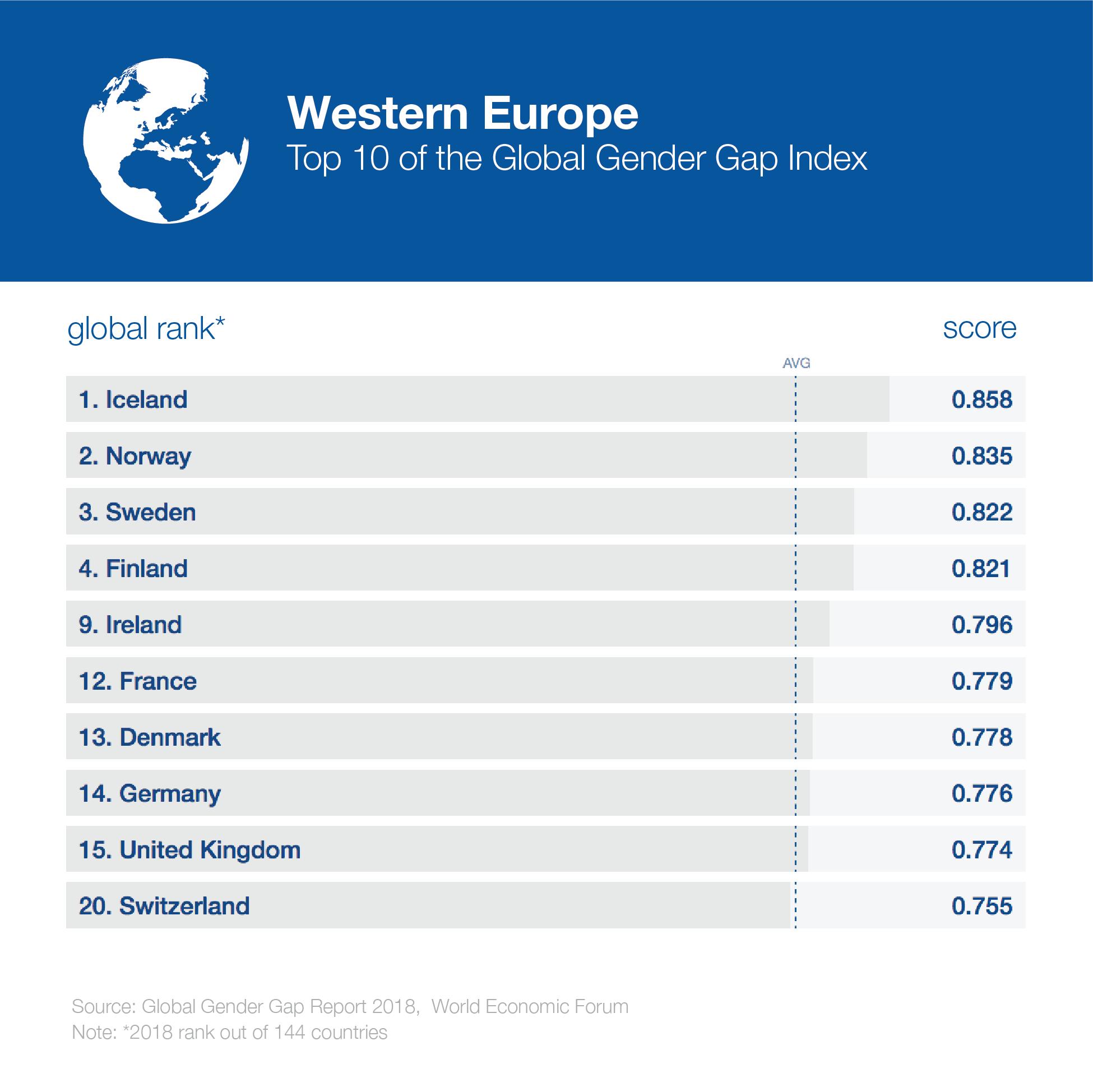 GenderGap_2018_2018_globaltop10_westerneurope-1.png